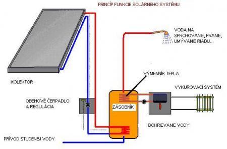 Aj v súčasnosti sa slnečná energia využíva na jej ohrev. Zariadenia 3fd50635b19