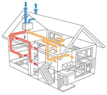 N ten vetranie for House air circulation system